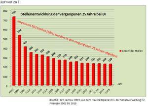 2015-03-26 Berliner Forsten Anzahl der Beschaeftigten