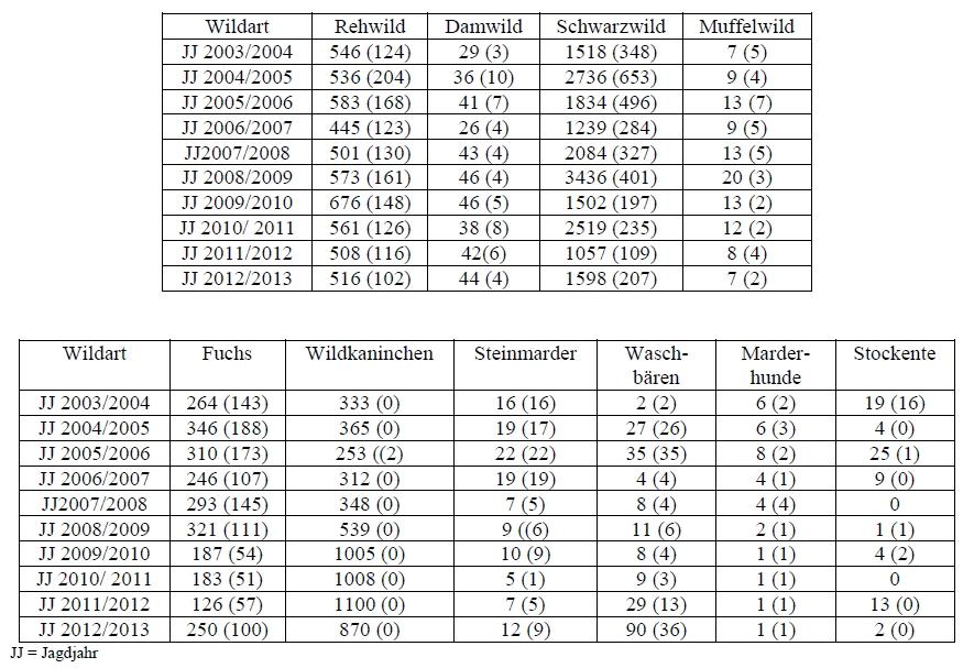 Berlin Abschusszahlen 2003-2013